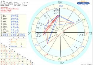 bonnie gillespie astrological chart