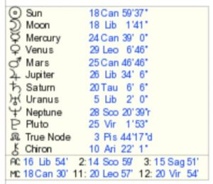 bonnie gillespie astrological chart placements
