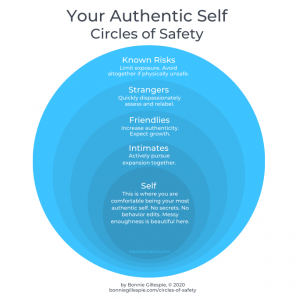 Bonnie Gillespie's Circles of Safety for Being Your Authentic Self