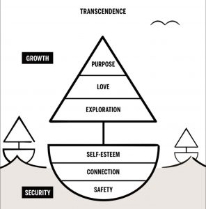 Maslow's Hierarchy of Needs as a Sailboat by Scott Barry Kaufman